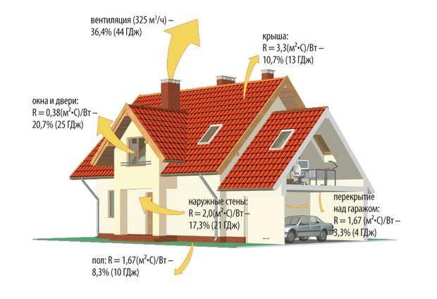 Теплопотери дома