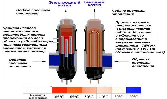 Устройство тэнового и электродного котла
