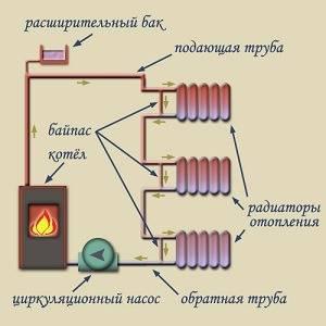 Выбор разводки системы отопления