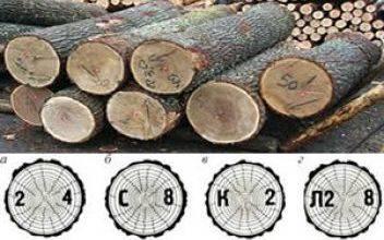 ГОСТ 2292-88. Лесоматериалы круглые. Маркировка, сортировка, транспортирование, методы измерения и приемка