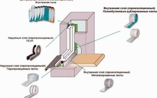 ГОСТ 30971-2012. Швы монтажные узлов примыкания оконных блоков к стеновым проемам. Общие технические условия