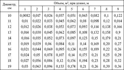 Альт-комплект». Лес и пиломатериалы из украины.