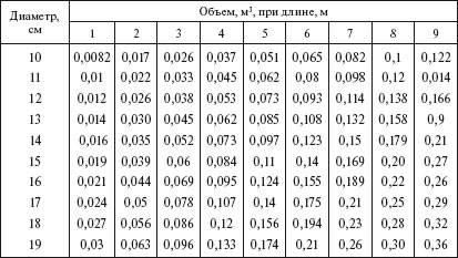таблица значений объемов круглого леса